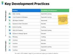 Key Development Practices Ppt Powerpoint Presentation Layouts Images