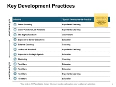Key Development Practices Strategy Ppt PowerPoint Presentation Slides Graphics Download
