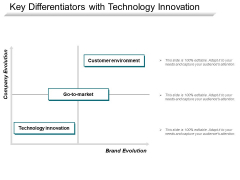 Key Differentiators With Technology Innovation Ppt PowerPoint Presentation Model Images PDF