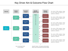 Key Driver Aim And Outcome Flow Chart Ppt PowerPoint Presentation Gallery Format