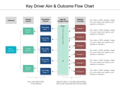Key Driver Aim And Outcome Flow Chart Ppt PowerPoint Presentation Ideas Skills