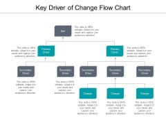Key Driver Of Change Flow Chart Ppt PowerPoint Presentation Layouts Topics