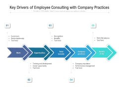 Key Drivers Of Employee Consulting With Company Practices Ppt PowerPoint Presentation Ideas Show PDF