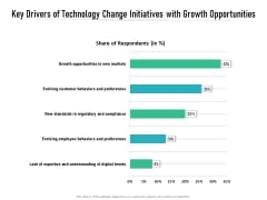 Key Drivers Of Technology Change Initiatives With Growth Opportunities Ppt PowerPoint Presentation Show Layout Ideas PDF