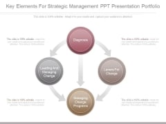 Key Elements For Strategic Management Ppt Presentation Portfolio