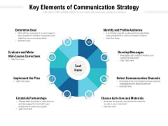 Key Elements Of Communication Strategy Ppt PowerPoint Presentation Ideas Designs