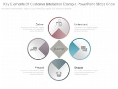 Key Elements Of Customer Interaction Example Powerpoint Slides Show