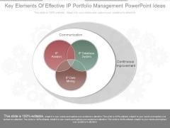 Key Elements Of Effective Ip Portfolio Management Powerpoint Ideas