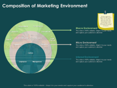Key Elements Of Internal And External Factors Of Market Composition Of Marketing Environment Infographics PDF