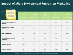 Key Elements Of Internal And External Factors Of Market Impact Of Micro Environment Factors On Marketing Themes PDF