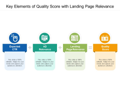Key Elements Of Quality Score With Landing Page Relevance Ppt PowerPoint Presentation Diagram Templates PDF