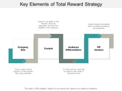 Key Elements Of Total Reward Strategy Ppt PowerPoint Presentation Model Diagrams