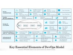 Key Essential Elements Of Devops Model Ppt PowerPoint Presentation Gallery File Formats PDF