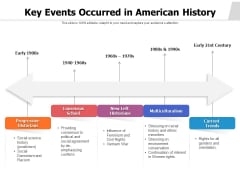 Key Events Occurred In American History Ppt PowerPoint Presentation File Slides PDF