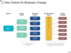 Key Factors For Business Change Ppt PowerPoint Presentation Ideas Files