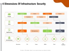 Key Features For Effective Business Management 4 Dimensions Of Infrastructure Security Ppt Icon Gridlines PDF