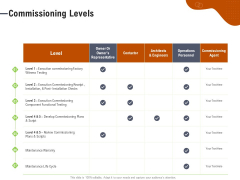 Key Features For Effective Business Management Commissioning Levels Ppt Styles Infographic Template PDF