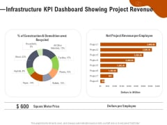 Key Features For Effective Business Management Infrastructure KPI Dashboard Showing Project Revenue Ppt Ideas File Formats PDF