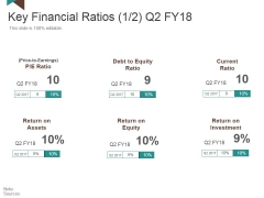 Key Financial Ratios Ppt PowerPoint Presentation Gallery File Formats