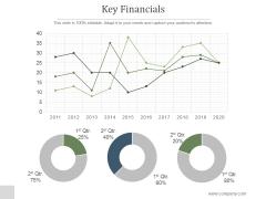 Key Financials Ppt PowerPoint Presentation Deck