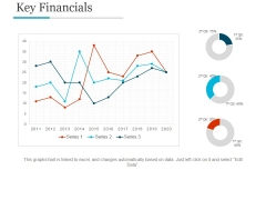 Key Financials Ppt PowerPoint Presentation Model Backgrounds