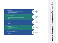 Key Five Stages Of Consumer Purchasing Process Ppt PowerPoint Presentation Icon Layouts PDF