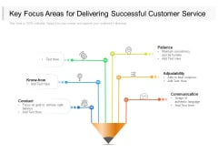Key Focus Areas For Delivering Successful Customer Service Ppt PowerPoint Presentation Outline Portrait PDF