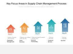 Key Focus Areas In Supply Chain Management Process Ppt PowerPoint Presentation Icon Slides PDF
