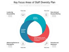 Key Focus Areas Of Staff Diversity Plan Ppt PowerPoint Presentation Icon Show PDF
