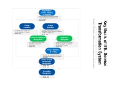 Key Goals Of ITIL Service Transformation System Ppt PowerPoint Presentation File Skills PDF