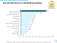Key Growth Drivers In Us Banking Industry Ppt PowerPoint Presentation Pictures Clipart