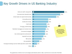 Key Growth Drivers In Us Banking Industry Ppt PowerPoint Presentation Pictures Deck