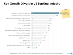 Key Growth Drivers In Us Banking Industry Ppt PowerPoint Presentation Pictures Outline