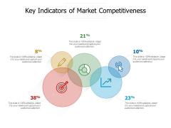 Key Indicators Of Market Competitiveness Ppt PowerPoint Presentation File Templates PDF