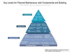 Key Levels For Planned Maintenance With Fundamental And Building Ppt PowerPoint Presentation Outline Skills PDF