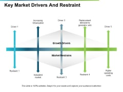 Key Market Drivers And Restraint Ppt PowerPoint Presentation Show Slide Portrait