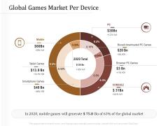 Key Metrics Hotel Administration Management Global Games Market Per Device Microsoft PDF