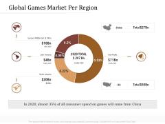 Key Metrics Hotel Administration Management Global Games Market Per Region Portrait PDF