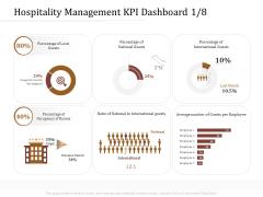 Key Metrics Hotel Administration Management Hospitality Management KPI Dashboard Average Graphics PDF