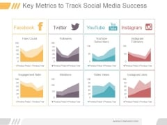 Key Metrics To Track Social Media Success Ppt PowerPoint Presentation Templates