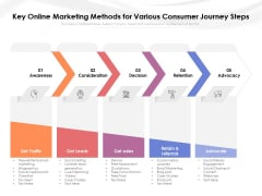 Key Online Marketing Methods For Various Consumer Journey Steps Ppt PowerPoint Presentation Slides File Formats PDF