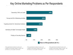 Key Online Marketing Problems As Per Respondents Ppt PowerPoint Presentation Gallery Clipart Images PDF