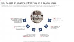 Key People Engagement Statistics On A Global Scale Ppt Portfolio Icons PDF