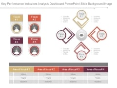 Key Performance Indicators Analysis Dashboard Powerpoint Slide Background Image
