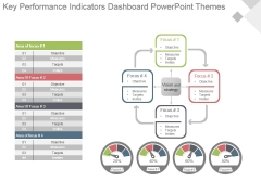 Key Performance Indicators Dashboard Powerpoint Themes