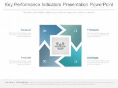 Key Performance Indicators Presentation Powerpoint