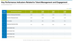 Key Performance Indicators Related To Talent Management And Engagement Ppt Inspiration Pictures PDF