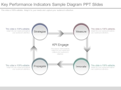 Key Performance Indicators Sample Diagram Ppt Slides