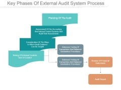 Key Phases Of External Audit System Process Ppt PowerPoint Presentation Design Templates