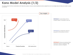 Key Prioritization Techniques For Project Team Management Kano Model Analysis Implemented Ppt PowerPoint Presentation Infographic PDF